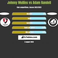 Johnny Mullins vs Adam Randell h2h player stats