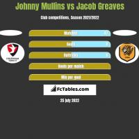 Johnny Mullins vs Jacob Greaves h2h player stats