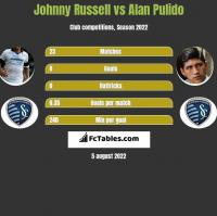 Johnny Russell vs Alan Pulido h2h player stats