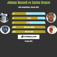 Johnny Russell vs Carlos Gruezo h2h player stats