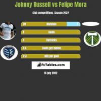 Johnny Russell vs Felipe Mora h2h player stats