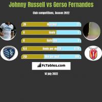 Johnny Russell vs Gerso Fernandes h2h player stats