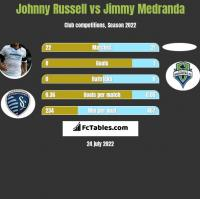 Johnny Russell vs Jimmy Medranda h2h player stats