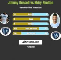 Johnny Russell vs Khiry Shelton h2h player stats