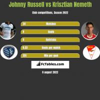 Johnny Russell vs Krisztian Nemeth h2h player stats