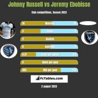 Johnny Russell vs Jeremy Ebobisse h2h player stats