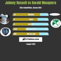 Johnny Russell vs Harold Mosquera h2h player stats