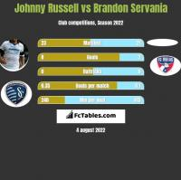 Johnny Russell vs Brandon Servania h2h player stats