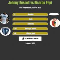 Johnny Russell vs Ricardo Pepi h2h player stats
