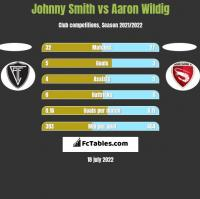 Johnny Smith vs Aaron Wildig h2h player stats