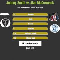 Johnny Smith vs Alan McCormack h2h player stats