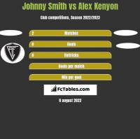 Johnny Smith vs Alex Kenyon h2h player stats