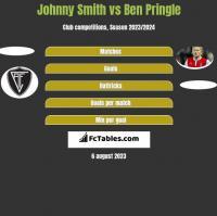 Johnny Smith vs Ben Pringle h2h player stats