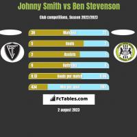 Johnny Smith vs Ben Stevenson h2h player stats
