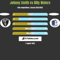Johnny Smith vs Billy Waters h2h player stats