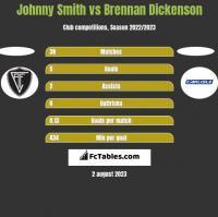 Johnny Smith vs Brennan Dickenson h2h player stats