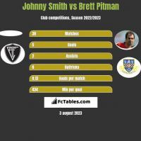 Johnny Smith vs Brett Pitman h2h player stats