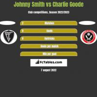 Johnny Smith vs Charlie Goode h2h player stats