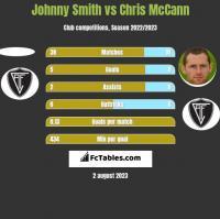 Johnny Smith vs Chris McCann h2h player stats