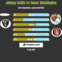 Johnny Smith vs Conor Washington h2h player stats
