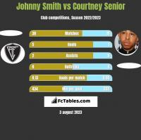 Johnny Smith vs Courtney Senior h2h player stats