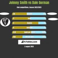 Johnny Smith vs Dale Gorman h2h player stats