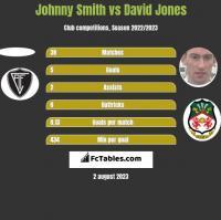 Johnny Smith vs David Jones h2h player stats