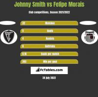 Johnny Smith vs Felipe Morais h2h player stats