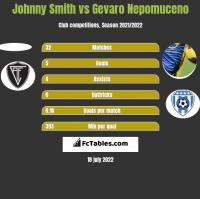 Johnny Smith vs Gevaro Nepomuceno h2h player stats