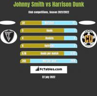 Johnny Smith vs Harrison Dunk h2h player stats