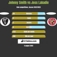 Johnny Smith vs Joss Labadie h2h player stats