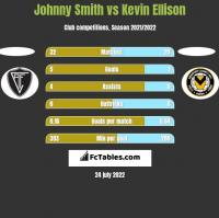 Johnny Smith vs Kevin Ellison h2h player stats