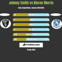 Johnny Smith vs Kieron Morris h2h player stats