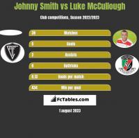 Johnny Smith vs Luke McCullough h2h player stats
