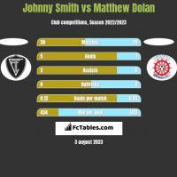 Johnny Smith vs Matthew Dolan h2h player stats