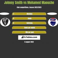Johnny Smith vs Mohamed Maouche h2h player stats