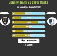 Johnny Smith vs Oliver Banks h2h player stats