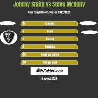 Johnny Smith vs Steve McNulty h2h player stats