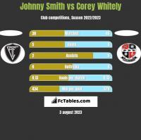 Johnny Smith vs Corey Whitely h2h player stats