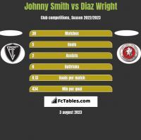 Johnny Smith vs Diaz Wright h2h player stats