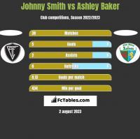 Johnny Smith vs Ashley Baker h2h player stats