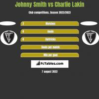 Johnny Smith vs Charlie Lakin h2h player stats