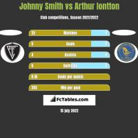 Johnny Smith vs Arthur Iontton h2h player stats