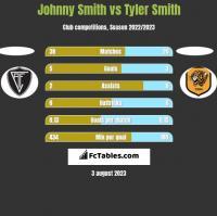 Johnny Smith vs Tyler Smith h2h player stats