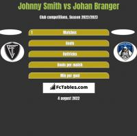 Johnny Smith vs Johan Branger h2h player stats