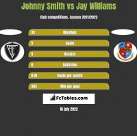 Johnny Smith vs Jay Williams h2h player stats