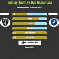 Johnny Smith vs Dan Mcnamara h2h player stats