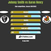 Johnny Smith vs Aaron Henry h2h player stats