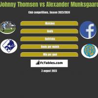 Johnny Thomsen vs Alexander Munksgaard h2h player stats