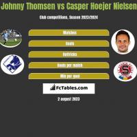 Johnny Thomsen vs Casper Hoejer Nielsen h2h player stats